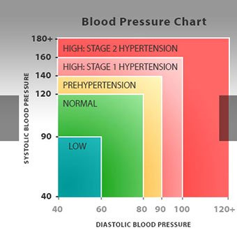 Blood pressure chart showing the classifications of systolic and diastolic blood pressure levels.
